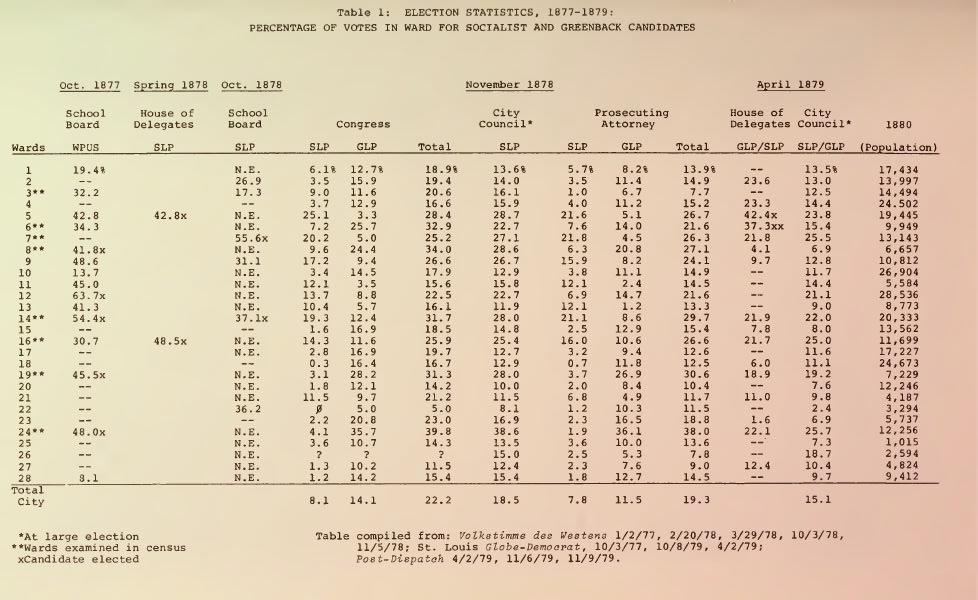 Электоральная статистика социалистов Сент-Луиса